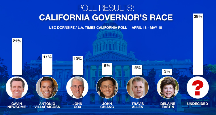 Graphic showing polling results for California Governor race from Los Angels Times data