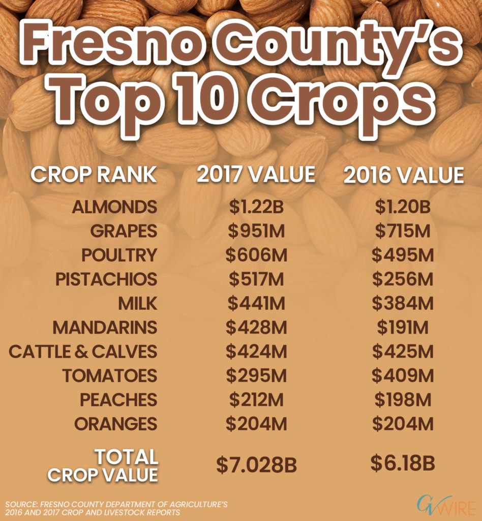 Chart of Top 10 Fresno County Crops in 2017