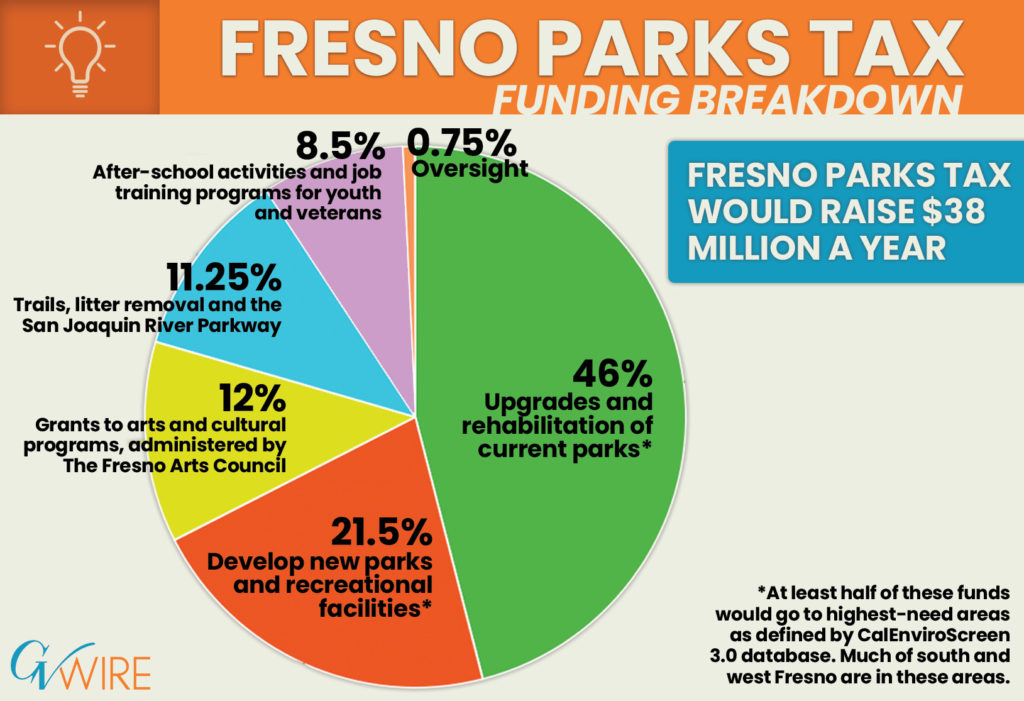 Chart of Fresno for Parks funding breakdown