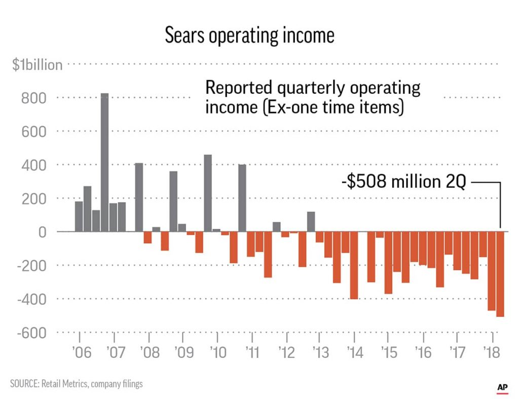 Graph of Sears Operating Income (2006-present)