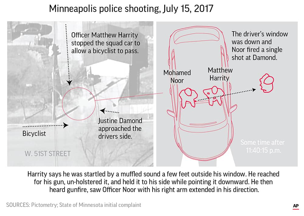 Photo of infographic that describes the Minneapolis police shooting