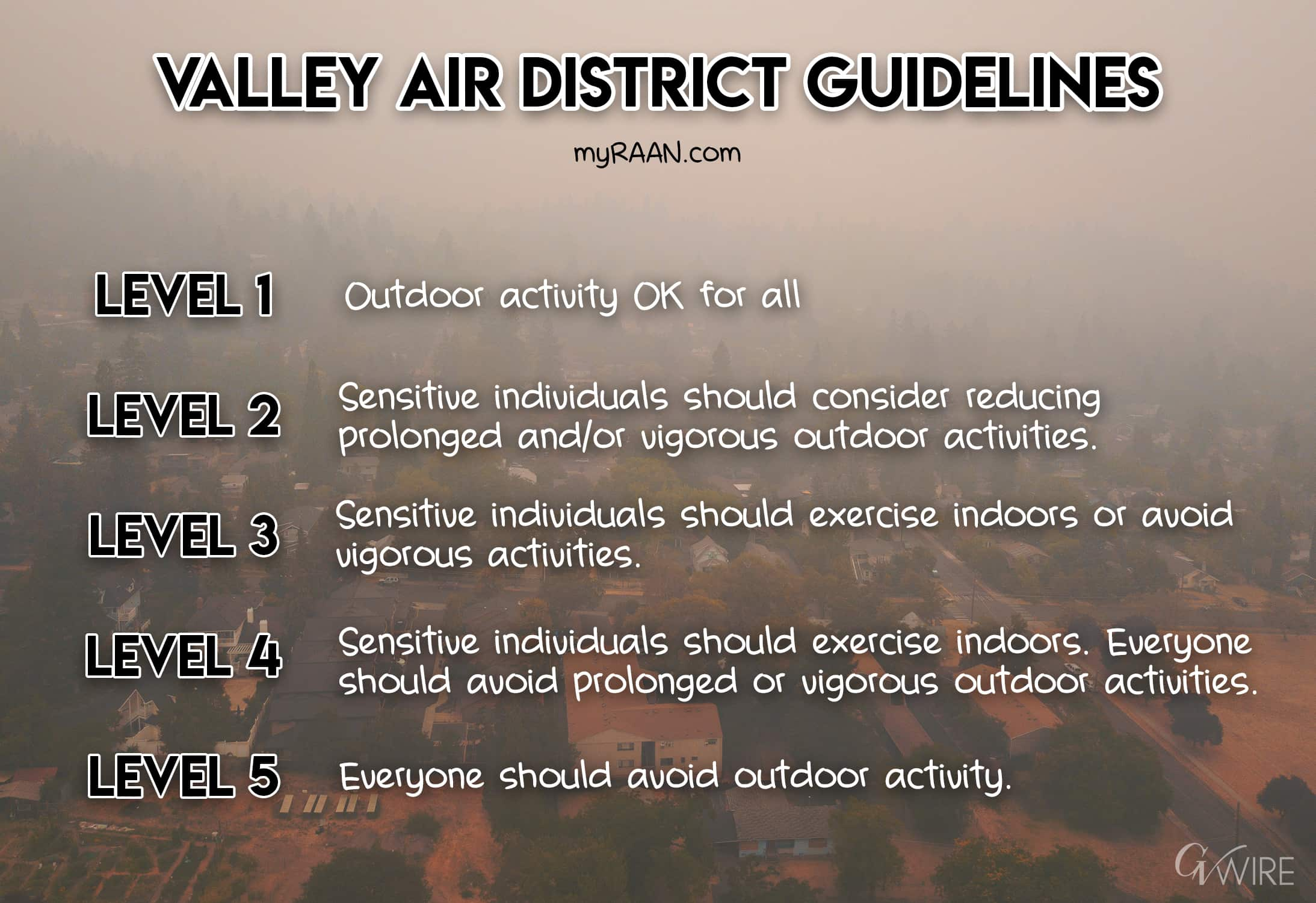 Chart of Valley Air District guidelines for air quality