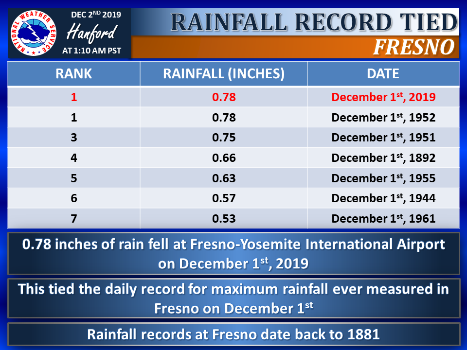 Chart of Fresno rainfall totals through the years for Dec. 1