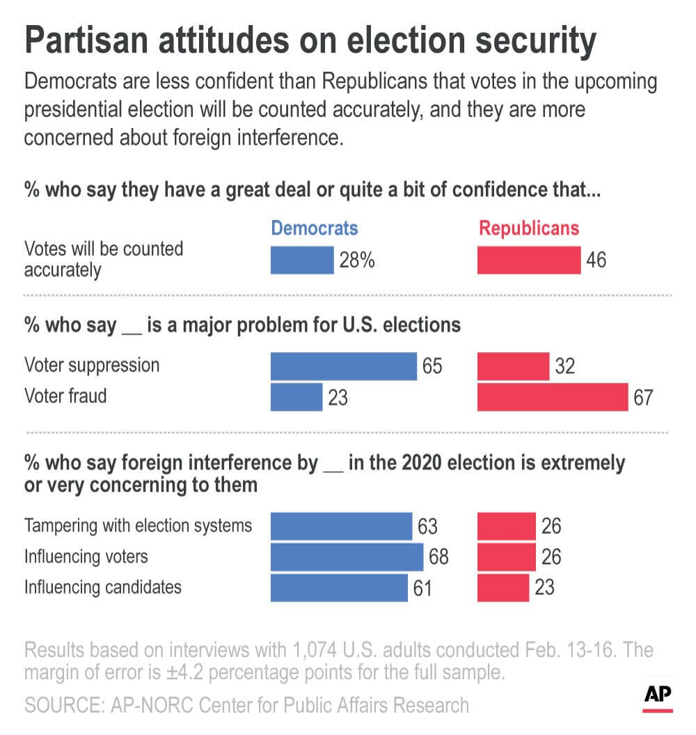 Graphic showing Democrats are less confident than Republicans about voting security