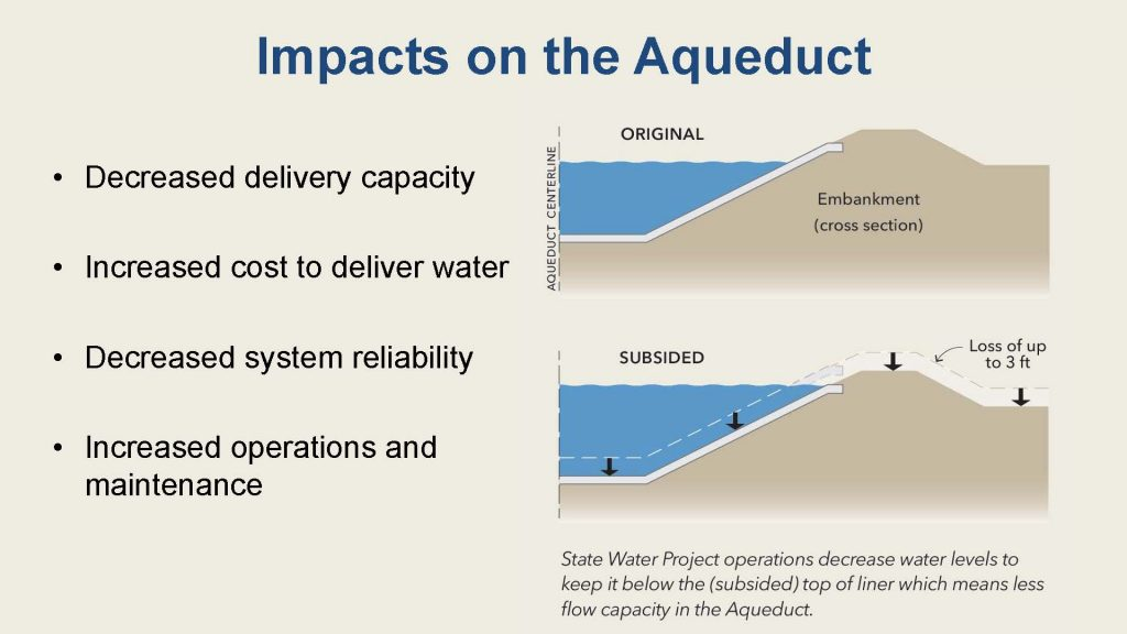 Graphic showing impacts of subsidence on the California Aqueduct