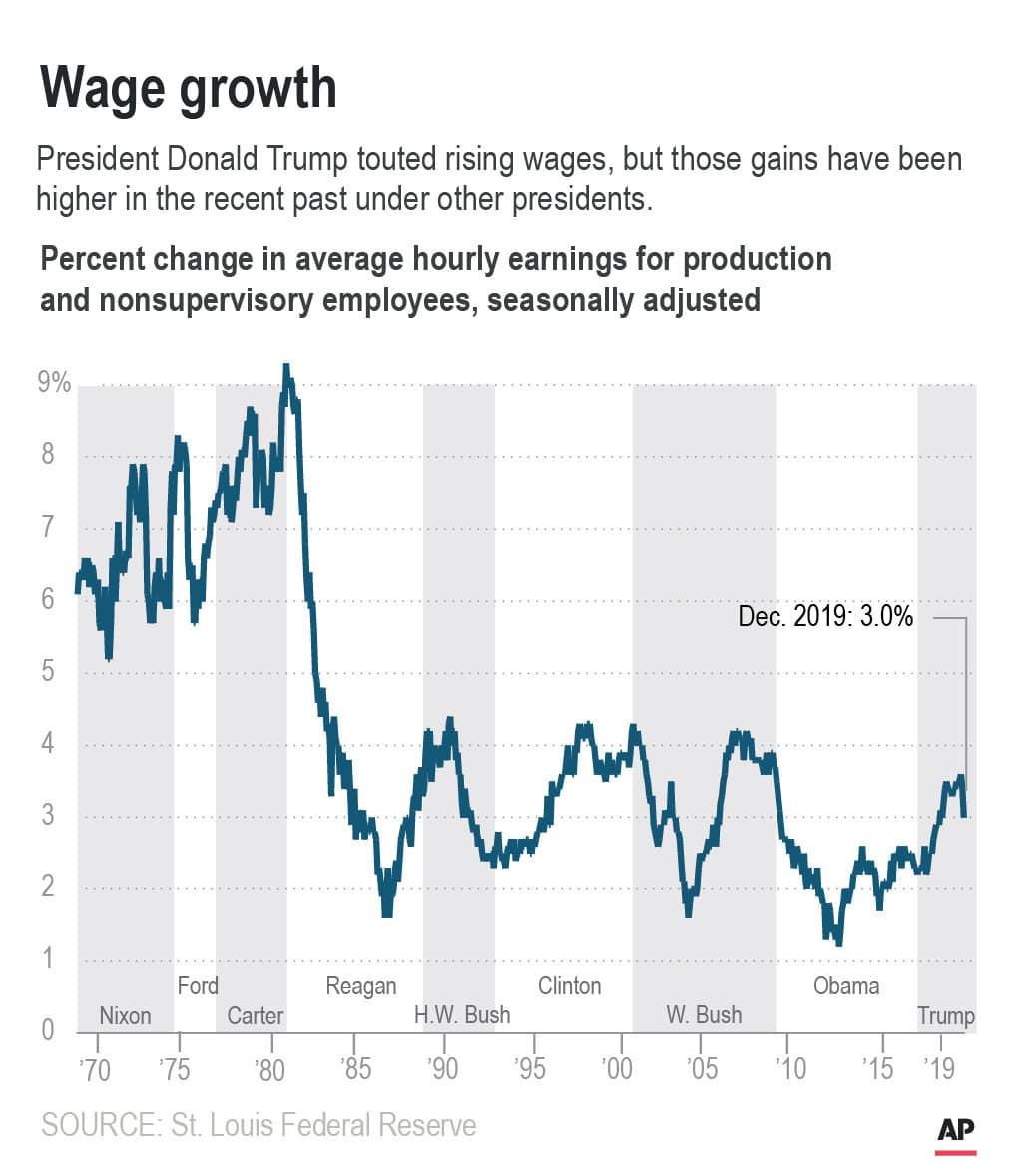Graphic showing wage growth for production and nonsupervisory workers since 1969.