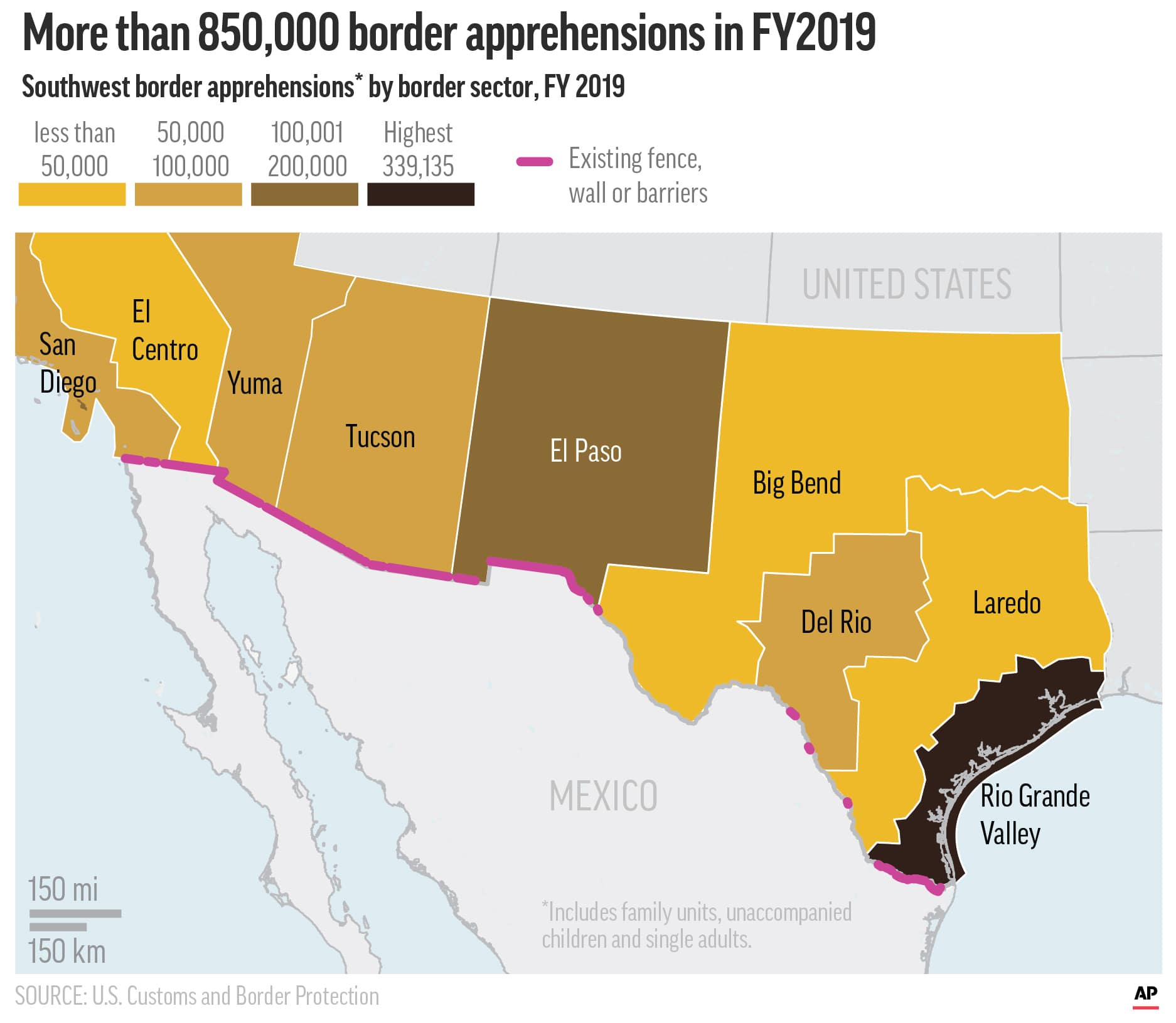 Graphic showing existing border fence and barriers built and apprehensions by border sector
