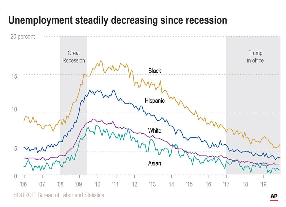 Graphic showing the rate of unemployment in the U.S. by race since 2008