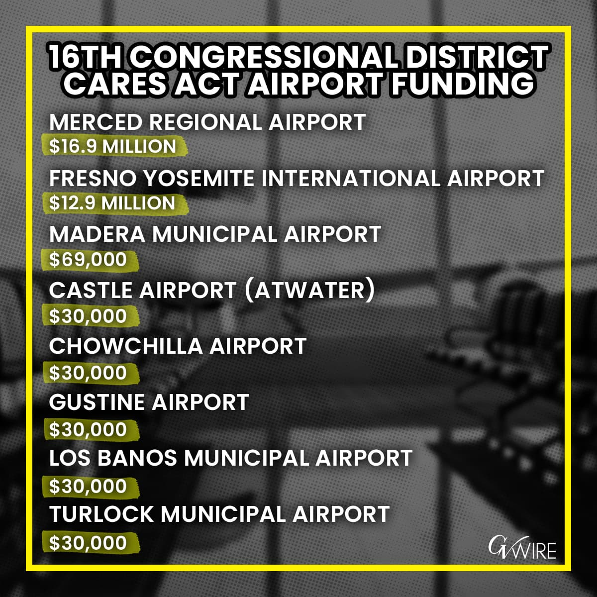 graphic of CARES Act airport funding in California's 16th Congressional District