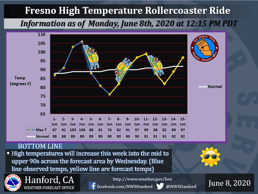 Chart of Fresno high temperatures beginning June, 2020, and predicted highs through Monday, June 15, 2020 i