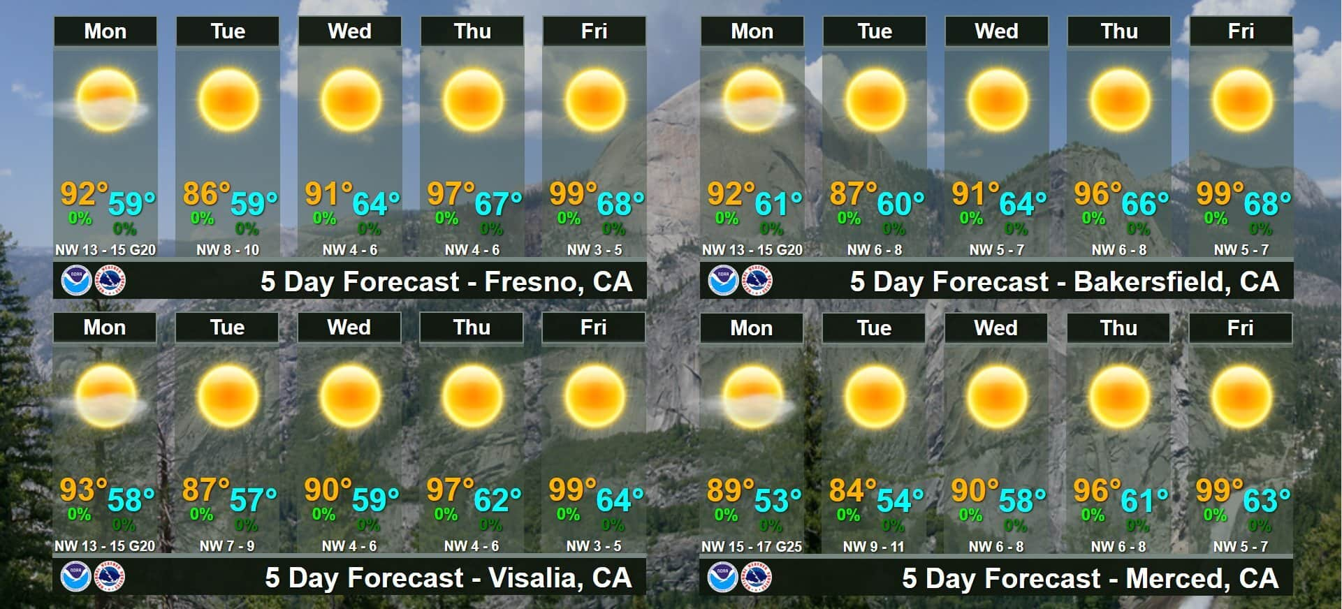graphic of 5-day forecast June 15-19 2020 by NWS Hanford