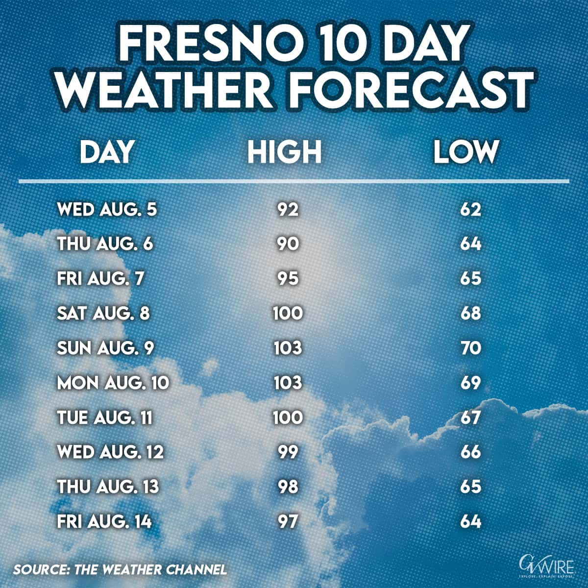 Graphic of the Fresno weather forecast Aug. 5-14, 2020